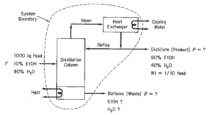 System Boundary Cooling Water Vapor Heat Exchanger Reflux Distillate (Product) P? 60% EtOH 40% H2O Wt 1/10 feed 1000 kg Feed Distillation Column F 10% EtOH 90% H2O Bottoms (Waste) B-? EtOH? H20? Heat