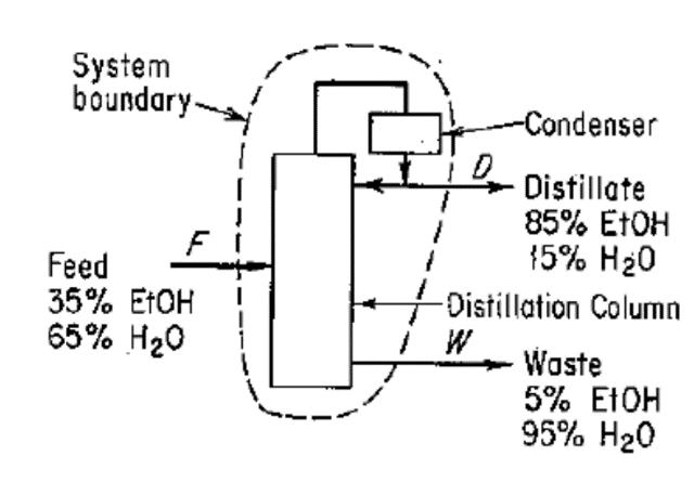System ooundary-J/ ndenser Distillate 85% EtOH 15% H20 Feed 35% EtOH 65% H2O Distillation Column Waste 5% EtOH 95% H20