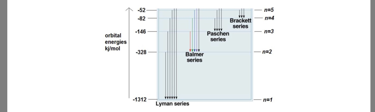 "个 -52 n=5 -82 Brackett -n=4 ""series orbital146 energies Paschern series kymol 1-328- Balmer series -1312 _ n=1 Lyman series"