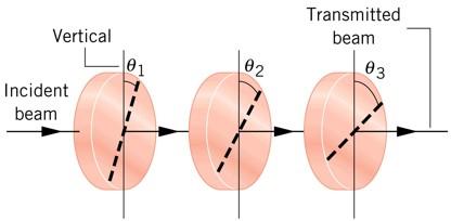 Transmitted beam Vertical 2 Incident beam