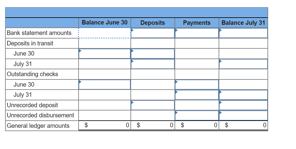 ne 30 Deposits Balance Ju Payments Balance July 31 Bank statement amounts Deposits in transit June 30 July 31 Outstanding checks June 30 July 31 Unrecorded deposit Unrecorded disbursement General ledger amounts $