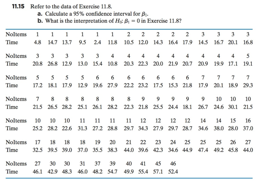 11.15 Refer to the data of Exercise 11.8 a. Calculate a 95% confidence interval for ß b. What is the interpretation of Ho: B10 in Exercise 11.8? Noltems 1 1 1 1 2 2 22 23333 Time4.8 14.7 13.79.52.4 11.8 10.5 12.0 14.3 16.4 17.9 14.5 16.7 20.1 16.8 Noltems 33 333 4 4 44 4 4 4 4 45 Time 20.8 26.8 12.9 13.0 15.4 10.8 20.3 22.3 20.0 21.9 20.7 20.9 19.9 17.1 19.1 Noltems 5 5 5 5 6 6 6 6 6 6 6 777 7 Time17.2 18.1 17.9 12.9 19.6 27.9 22.2 23.2 17.5 15.3 21.8 17.9 20.1 18.9 29.3 Noltems 7 8 8 8 8 8 89 9 9 9 910 10 10 Time 21.5 26.5 28.2 25.1 26.1 28.2 22.3 21.8 25.5 24.4 18.1 26.7 24.6 30.1 21.5 Time 25.2 28.2 22.6 31.3 27.2 28.8 29.7 34.3 27.9 29.7 28.7 34.6 38.0 28.0 37.0 Noltems 17 18 18 18 19 20 21 22 23 24 25 25 2526 27 Time 32.5 39.5 39.0 37.0 35.5 38.3 44.0 39.6 42.3 34.6 44.9 47.4 49.2 45.8 44.0 Noltems 27 30 30 31 37 39 40 41 45 46 Time 46.1 42.9 48.3 46.0 48.2 54.7 49.9 55.4 57.1 52.4