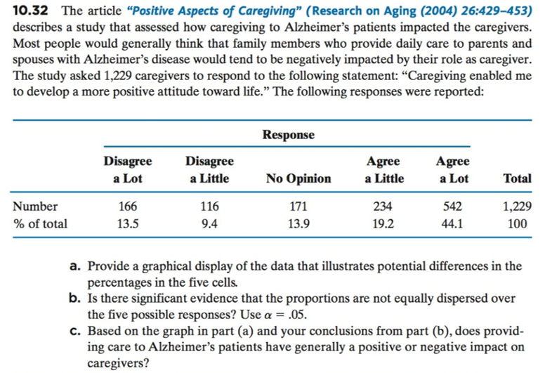 """10.32 The article """"Positive Aspects of Caregiving"""" (Research on Aging (2004) 26:429-453) describes a study that assessed how caregiving to Alzheimer's patients impacted the caregivers Most people would generally think that family members who provide daily care to parents and spouses with Alzheimer's disease would tend to be negatively impacted by their role as caregiver. The study asked 1,229 caregivers to respond to the following statement: """"Caregiving enabled me to develop a more positive attitude toward life."""" The following responses were reported: Response Disagree a Lot Disagree a Little Agree a Little 234 19.2 Agree a Lot No Opinion Total Number % of total 166 13.5 116 9.4 542 44.1 1,229 100 13.9 a. Provide a graphical display of the data that illustrates potential differences in the b. Is there significant evidence that the proportions are not equally dispersed over c. Based on the graph in part (a) and your conclusions from part (b), does provid- percentages in the five cells. the five possible responses? Use a -.05 ing care to Alzheimer's patients have generally a positive or negative impact on caregivers?"""