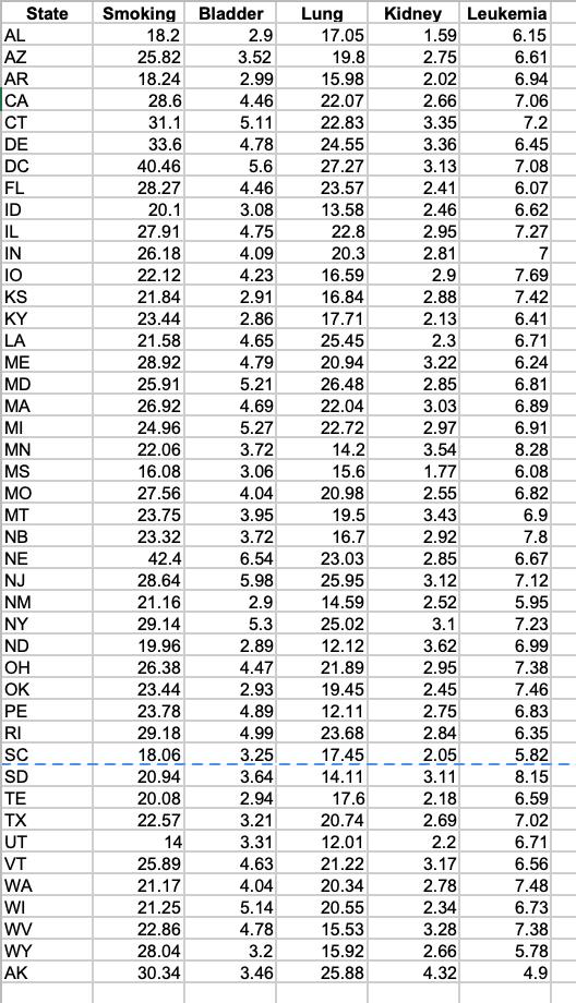 Bladder State Smoking Lung Kidney Leukemia AL 18.2 2.9 17.05 1.59 6.15 AZ 25.82 3.52 19.8 2.75 6.61 AR CA 18.24 2.99 15.98 2.02 6.94 7.06 28.6 4.46 22.07 2.66 CT 31.1 5.11 22.83 3.35 7.2 DE 33.6 4.78 24.55 3.36 6.45 DC 40.46 5.6 27.27 3.13 7.08 FL 28.27 4.46 23.57 2.41 6.07 ID 20.1 3.08 13.58 2.46 6.62 27.91 IL 4.75 22.8 2.95 7.27 IN 26.18 4.09 20.3 2.81 7 1O 22.12 4.23 16.59 2.9 7.69 KS 21.84 2.91 16.84 2.88 7.42 KY 23.44 2.86 17.71 2.13 6.41 LA 21.58 4.65 25.45 2.3 6.71 ME 28.92 4.79 20.94 3.22 6.24 MD 25.91 5.21 26.48 2.85 6.81 MA 26.92 4.69 22.04 3.03 6.89 MI 24.96 5.27 22.72 2.97 6.91 MN 22.06 3.72 14.2 3.54 8.28 MS 16.08 3.06 15.6 1.77 6.08 MO 27.56 4.04 20.98 2.55 6.82 MT 23.75 3.95 19.5 3.43 6.9 NB 23.32 3.72 16.7 2.92 7.8 NE 42.4 6.54 23.03 2.85 6.67 NJ 28.64 5.98 25.95 3.12 7.12 21.16 NM 2.9 14.59 2.52 5.95 29.14 NY 5.3 25.02 3.1 7.23 ND 19.96 2.89 12.12 3.62 6.99 OH 26.38 4.47 21.89 2.95 7.38 OK 23.44 2.93 19.45 2.45 7.46 12.11 PE 23.78 4.89 2.75 6.83 RI 29.18 4.99 23.68 2.84 6.35 SC 18.06 3.25 17.45 14.11 2.05 5.82 SD 20.94 3.64 3.11 8.15 TE 20.08 2.94 17.6 2.18 6.59 TX 22.57 3.21 20.74 2.69 7.02 UT 14 3.31 12.01 2.2 6.71 25.89 4.63 VT 21.22 3.17 6.56 WA 21.17 4.04 20.34 2.78 7.48 WI 21.25 5.14 20.55 2.34 6.73 7.38 22.86 4.78 15.53 3.28 3.2 WY 28.04 15.92 2.66 5.78 AK 30.34 3.46 25.88 4.32 4.9