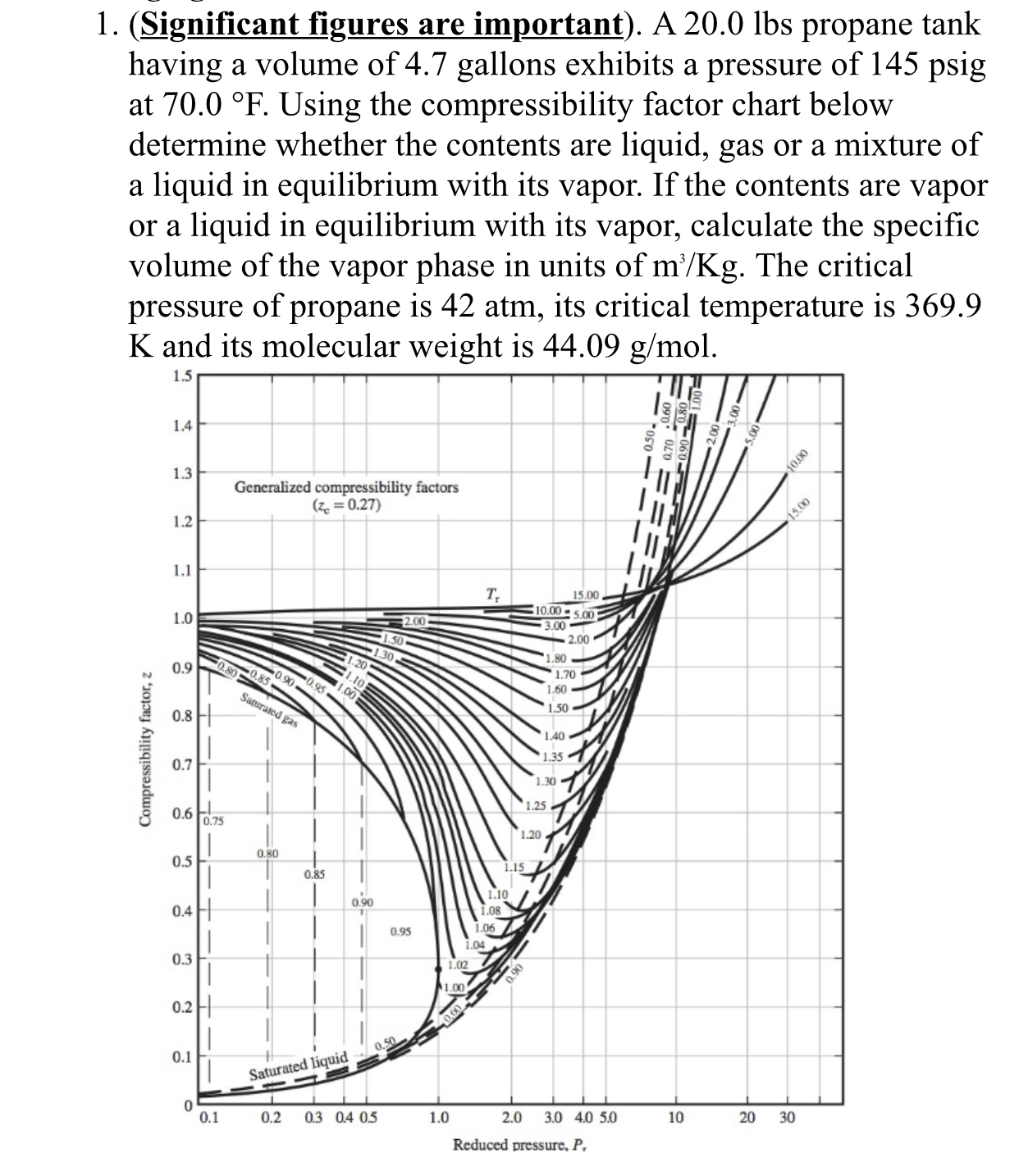 1. (Significant figures are having a volume of 4.7 gallons exhibits a pressure of 145 psig at 70.0 °F. Using the compressibility factor chart below determine whether the contents are important). A 20.0 lbs propane tank liquid, gas or a mixture of liquid in equilibrium with its vapor. If the contents are vapor liquid in equilibrium with its vapor, calculate the specific volume of the vapor phase in units of m'/Kg. The critical pressure of propane is 42 atm, its critical temperature is 369.9 K and its molecular weight is 44.09 g/mol а or a 1.5 1.4 1.3 з000 Generalized compressibility factors (z 0.27) 15.00 12 1.1 т, 15.00 10.00-5.00 3.00 1.0 2.00 50 2.00 1.30 20 .80 O.80 85 0.9 0 gn0,95. 1.70 1.Io 00 60 Saturated gas 1.50 0.8 1.40 1.35 0.7 1.30 .25 0.6 T0.75 1.20 0.80 0.5 1.15 0.85 1.10 1.08 0.90 0.4 1.06 0.95 1.04 0.3 1.02 90 1.00 0.2 0 50 0.1 Saturated liquid 0 0.1 3.0 4.0 5.0 30 0.2 0.3 04 05 1.0 2.0 10 20 Reduced pressure, P Compressibility factor, z S0.90