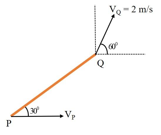 V 2 m/s 0 60 30°