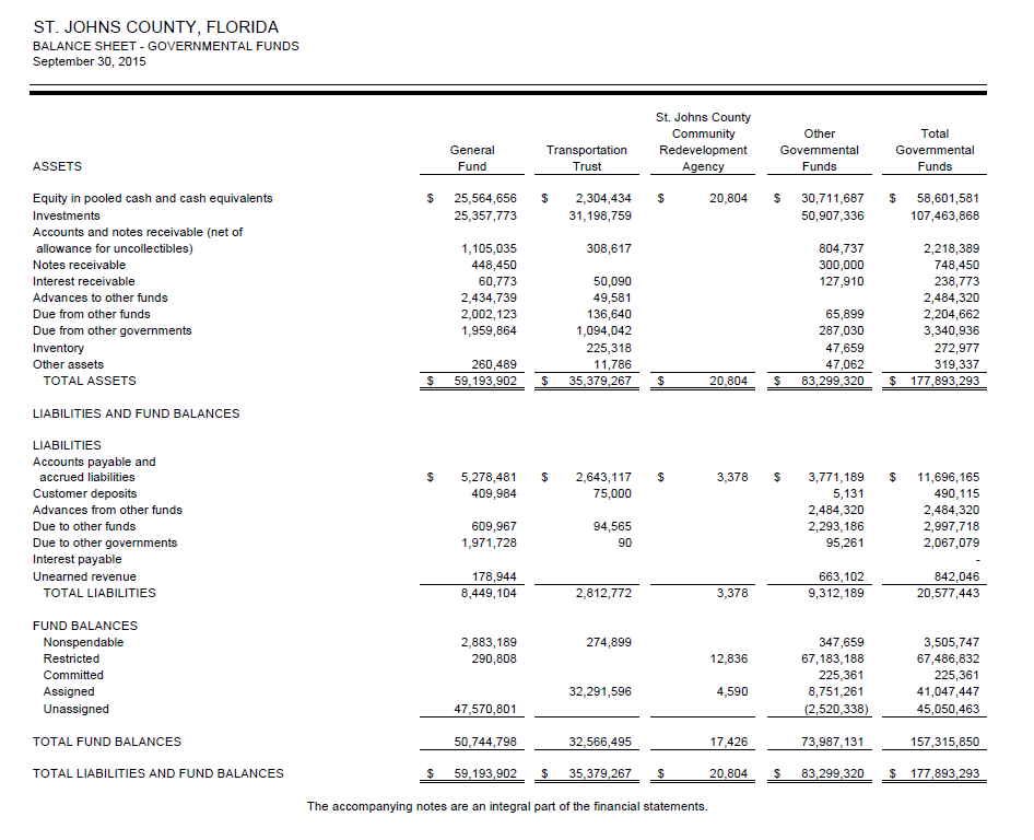ST. JOHNS COUNTY, FLORIDA BALANCE SHEET - GOVERNMENTAL FUNDS September 30, 2015 St. Johns County Community TransportationRedevelopment Governmental Other Total General Govemmental ASSETS Trust Funds Funds Equity in pooled cash and cash equivalents Investments Accounts and notes receivable (net of allowance for uncollectibles) Notes receivable $ 25,564,656 $2,304,434 S 20,804 30,711,687 58,601,581 107,463,868 25,357,773 31,198,759 50,907,336 1,105,035 448,450 60,773 2,434,739 2,002,123 1,959,864 308,617 804,737 300,000 748,450 receivable Advances to other funds Due from other funds Due from other governments Inv Other assets 65,899 287,030 47,659 2,484,320 2,204,662 3,340,936 136,640 1,094,042 260,489 11,786 319,337 177,893,293 TOTAL ASSETS LIABILITIES AND FUND BALANCES LIABILITIES $59,193,902 $35,379,267 $ 20,804 S83,299,320 Accounts payable and accrued liabilities Customer deposits Advances from other funds Due to other funds Due to other governments Interest payable $ 5,278,481 $2,643,117 75,000 3,378 3,771,189 11,696,165 490,115 2,484,320 2,997,718 2,067,079 409,984 2,484,320 95,261 663,102 609,967 1,971,728 94,565 90 178,944 8,449,104 revenue 842,046 TOTAL LIABILITIES 2,812,772 3,378 9,312,189 20,577,443 FUND BALANCES Nonspendable Restricted Committed 2,883,189 290,808 347,659 67,183,188 67,486,832 ned 32,291,596 8,751,261 41,047,447 Unassigned TOTAL FUND BALANCES TOTAL LIABILITIES AND FUND BALANCES 47,570,801 50,744,798 59,193,90235,379.267 S 45,050,463 157,315,850 20,804S83,299.320177,893,293 520,338) 32,566,495 73,987,131 The accompanying notes are an integral part of the financial statements.