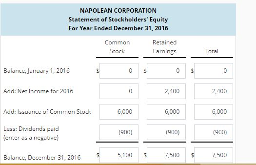 NAPOLEAN CORPORATION Statement of Stockholders' Equity For Year Ended December 31, 2016 Common Stock Retained arnings Total Balance, January 1, 2016 Add: Net Income for 2016 2,400 2,400 Add: Issuance of Common Stock 6,000 6,000 (900) 7,500 6,000 Less: Dividends paid (enter as a negative) (900) (900) Balance, December 31, 2016 5,100 $ 7,500