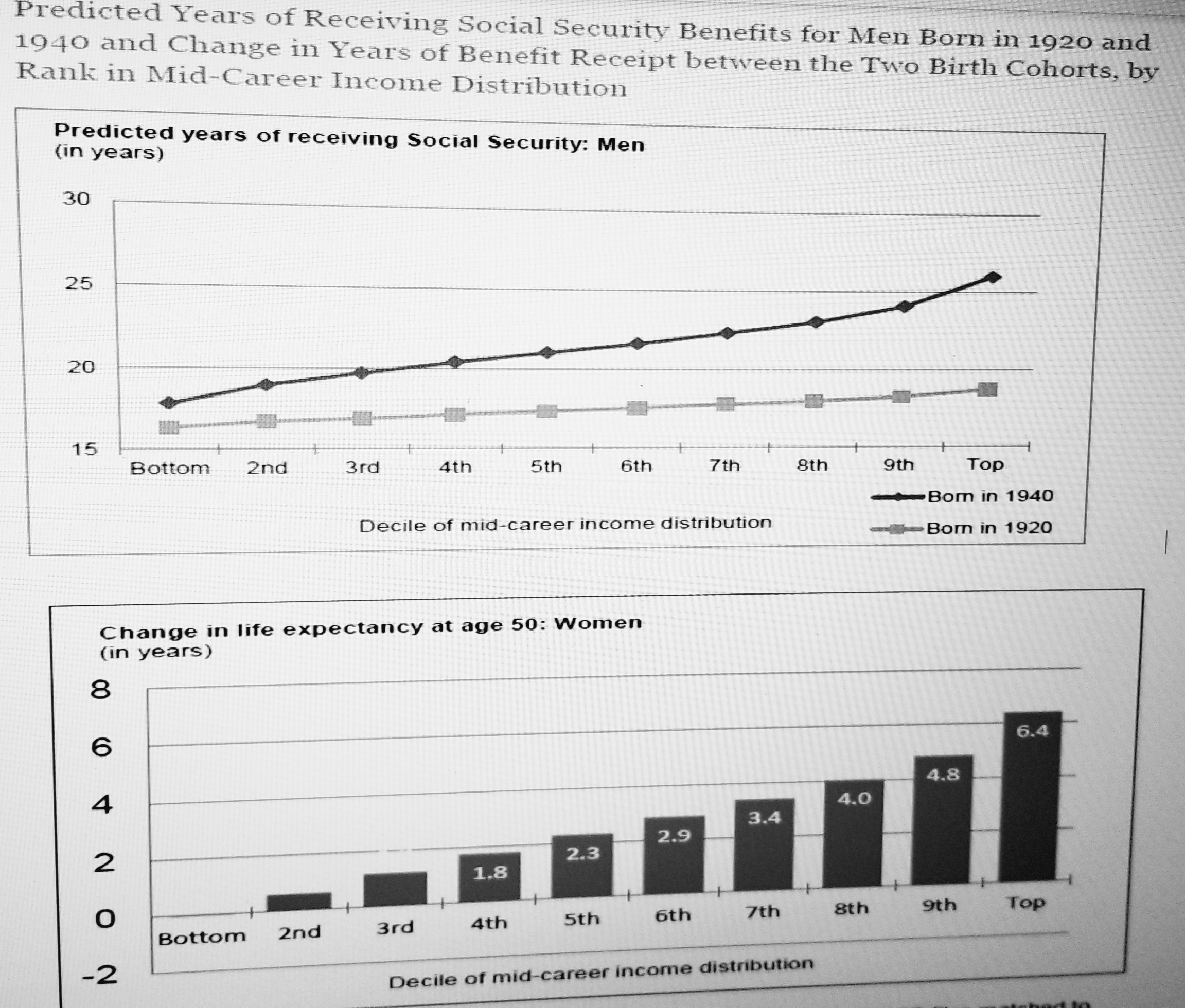 Predicted Years of Receiving Social Secuity Benefits for Men Born in 1920 and 1940 and Change in Years of Benefit Receipt between the Two Birth Cohorts, by Rank in Mid-Career Income Distribution Predicted years of receiving Social Security: Men (in years) 30 25 20 15 8th Top Bom in 1940 Born in 1920 Bottom 2nd 3rd 4th 5th 6th 7th 9th Decile of mid-career income distribution Change in life expectancy at age 50: Women (in years) 8 6 4 2 6.4 4.8 4.0 3.4 2.9 2.3 1.8 7th 8th 9th Top Sth 6th 3rd 4th Bottom 2nd -2 Decile of mid-career income distribution