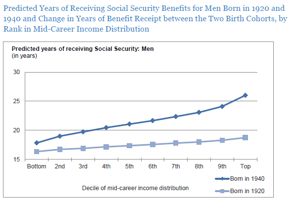 Predicted Years of Receiving Social Security Benefits for Men Born in 1920 and 1940 and Change in Years of Benefit Receipt between the Two Birth Cohorts, by Rank in Mid-Career Income Distribution Predicted years of receiving Social Security: Men (in years) 30 25 20 15 Bottom 2nd 3rd 4th 5th 6th 7th 8th 9th Top Born in 1940 Decile of mid-career income distribution Born in 1920