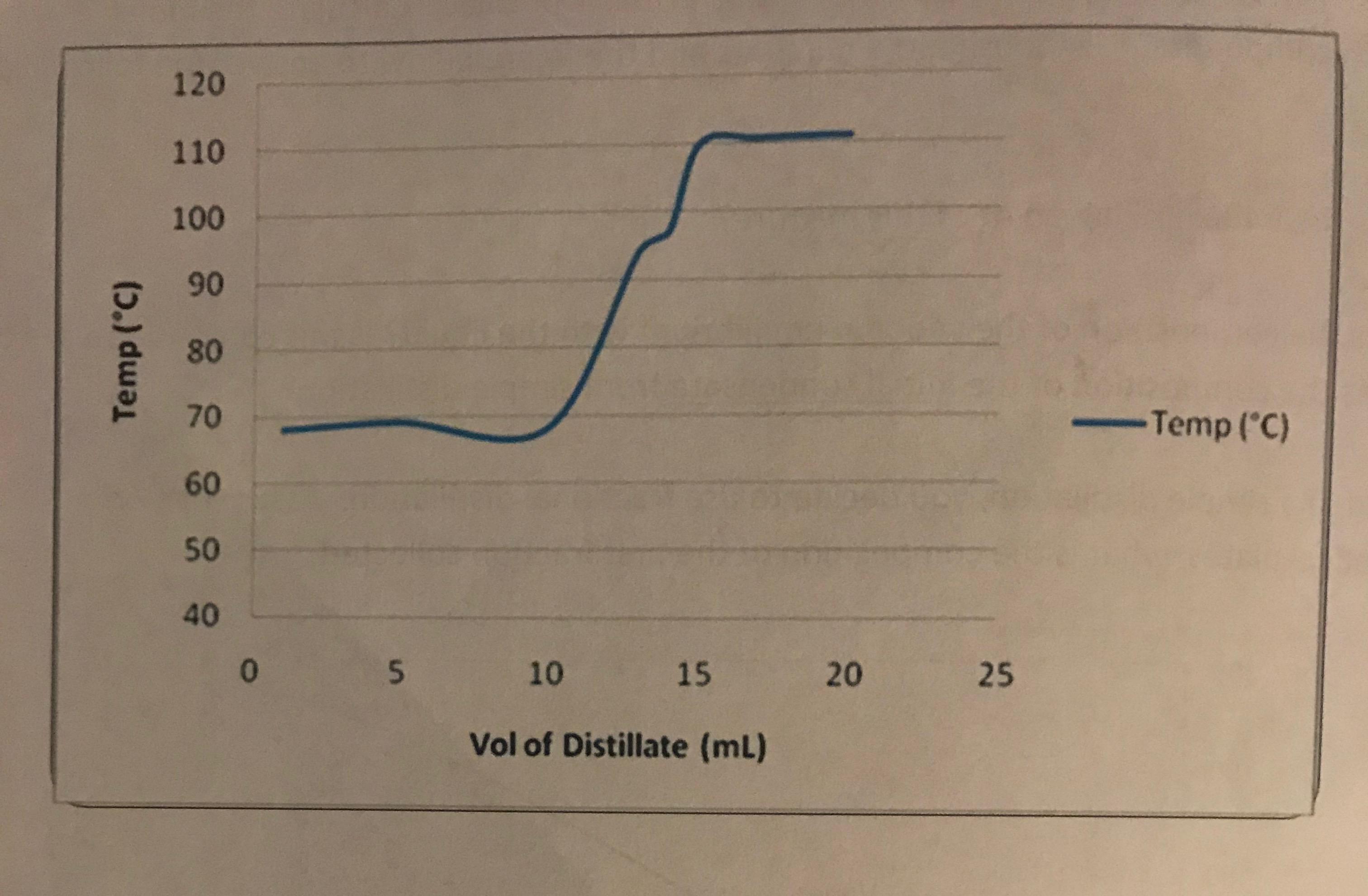 120 110 100 90 2 80 70 60 50 40 ー-Temp (°C) 0 10 15 20 25 Vol of Distillate (mL)