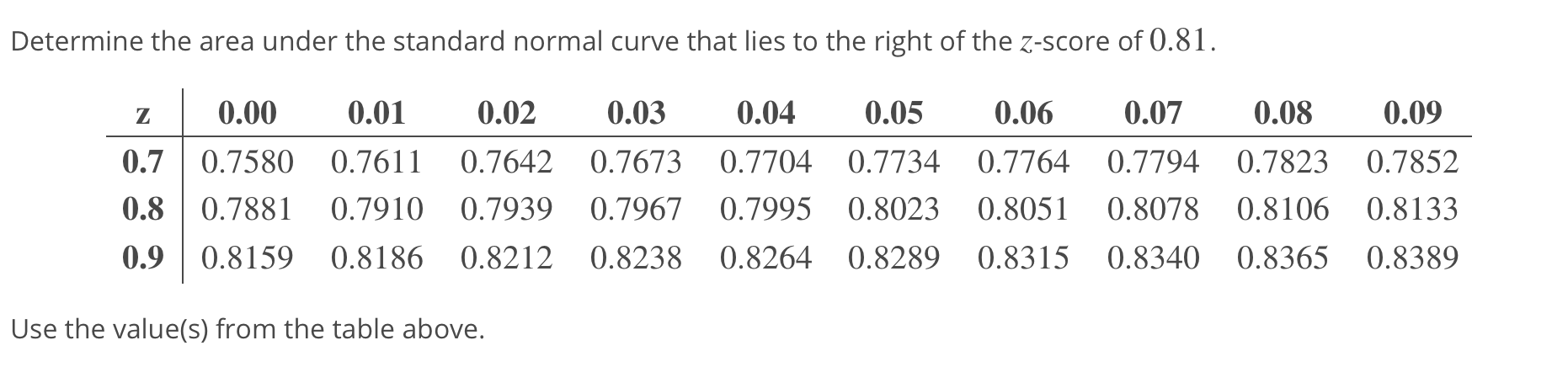 Determine the area under the standard normal curve that lies to the right of the z-score of 0.81 z 0.00 0.0 0.00.03 0.04 0.05 0.06 0.07 0.08 0.09 0.7 0.7580 0.7611 0.7642 0.7673 0.7704 0.7734 0.7764 0.7794 0.7823 0.7852 0.80.7881 0.7910 0.7939 0.7967 0.7995 0.8023 0.8051 0.8078 0.8106 0.8133 0.90.8159 0.8186 0.8212 0.8238 0.8264 0.8289 0.8315 0.8340 0.8365 0.8389 Use the value(s) from the table above.