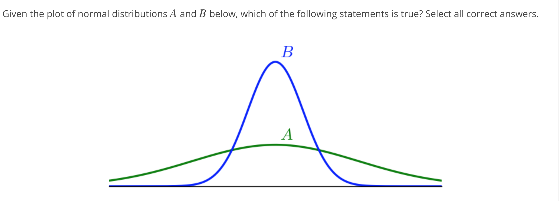 Given the plot of normal distributions A and B below, which of the following statements is true? Select all correct answers