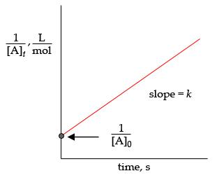 1 L [Al mol slope = k [Alo time, s